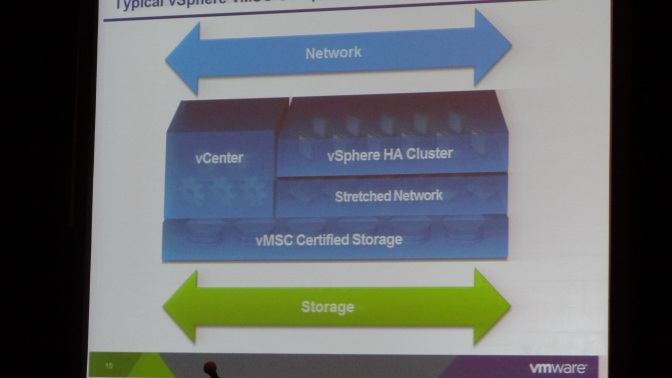 A typical vSphere Storage Metro Cluster setup