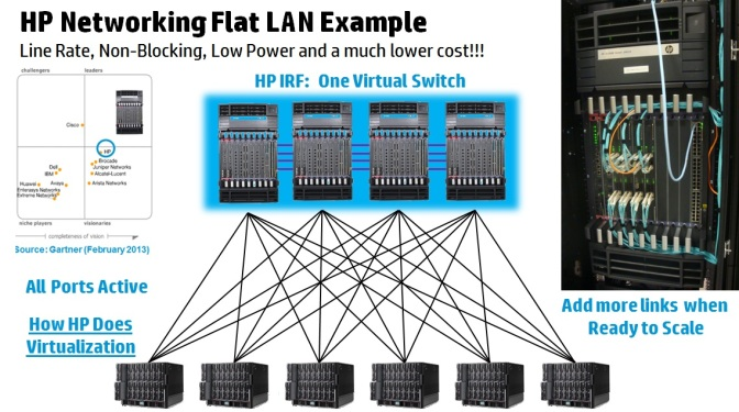 HP Flat Networking